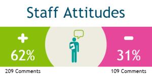 Staff Attitudes Infographic